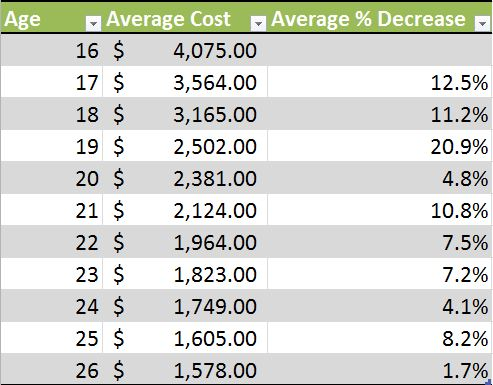 Lowest car insurance rates by state 13
