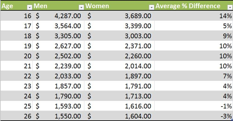 Auto Insurance Rate by Gender